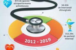 Radu Moldovan: În ultimii 8 ani am investit 38,2 mil. euro în sistemul sanitar