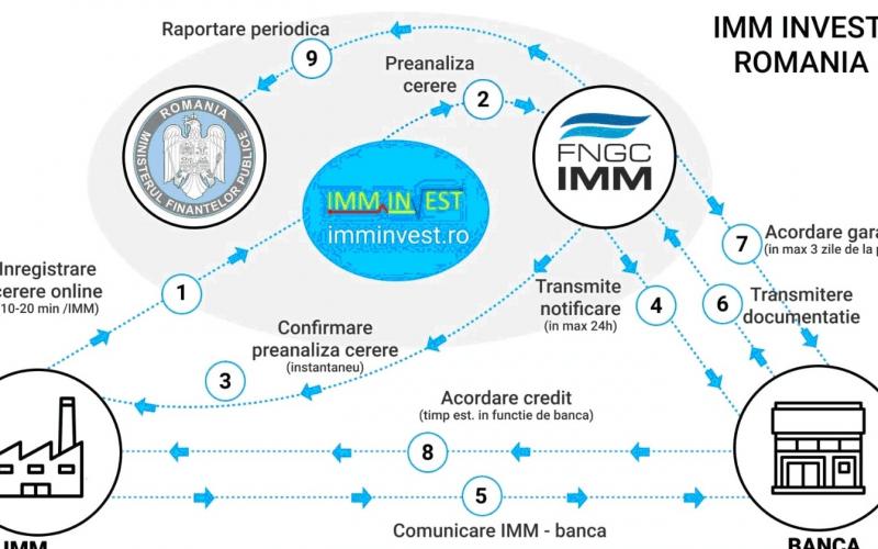 Câți bani mai sunt dispinibili în programul IMM Invest după 13.500 de credite aprobate