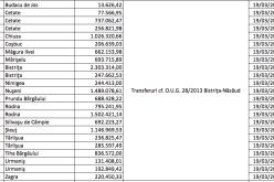 Vin bani pentru PNDL. Peste 15 mil. lei virați vineri către UAT-uri din Bistrița-Năsăud